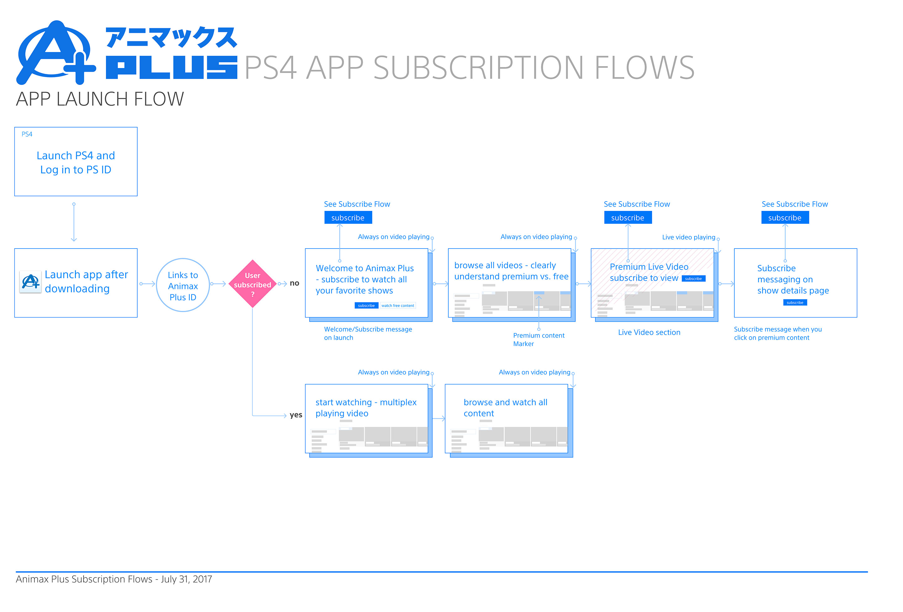 AAA_Animax_Subscription_Flow-1.jpg